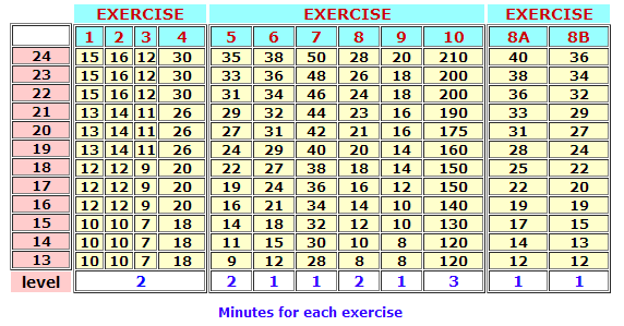 Minutes per Exercise Chart
